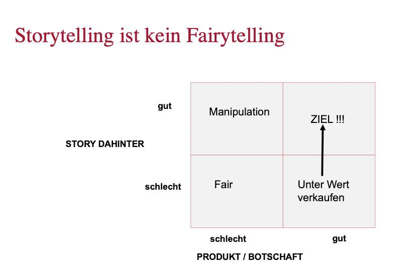 Storytelling – Storytelling ist nicht Fairy Telling