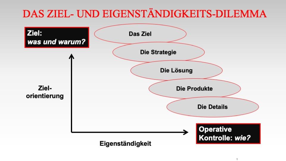 Die Strategie und das Umfeld: